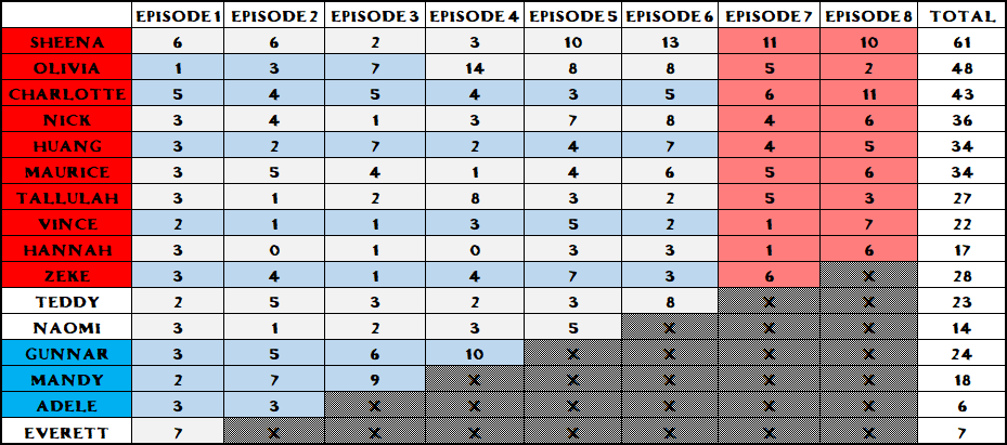 Confessional Count 8