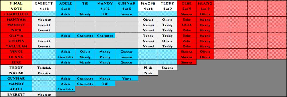 Voting Chart 8